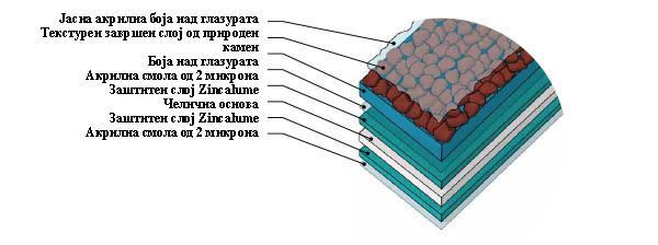 Структура на материјалот