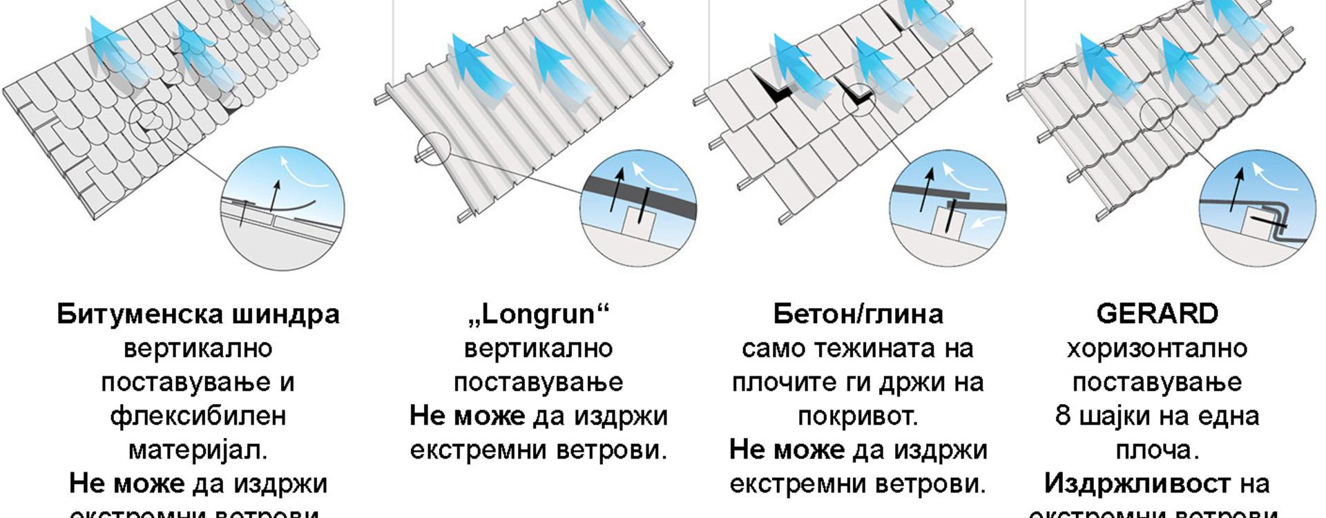Единствен систем GERARD за хоризонтално прицврстување